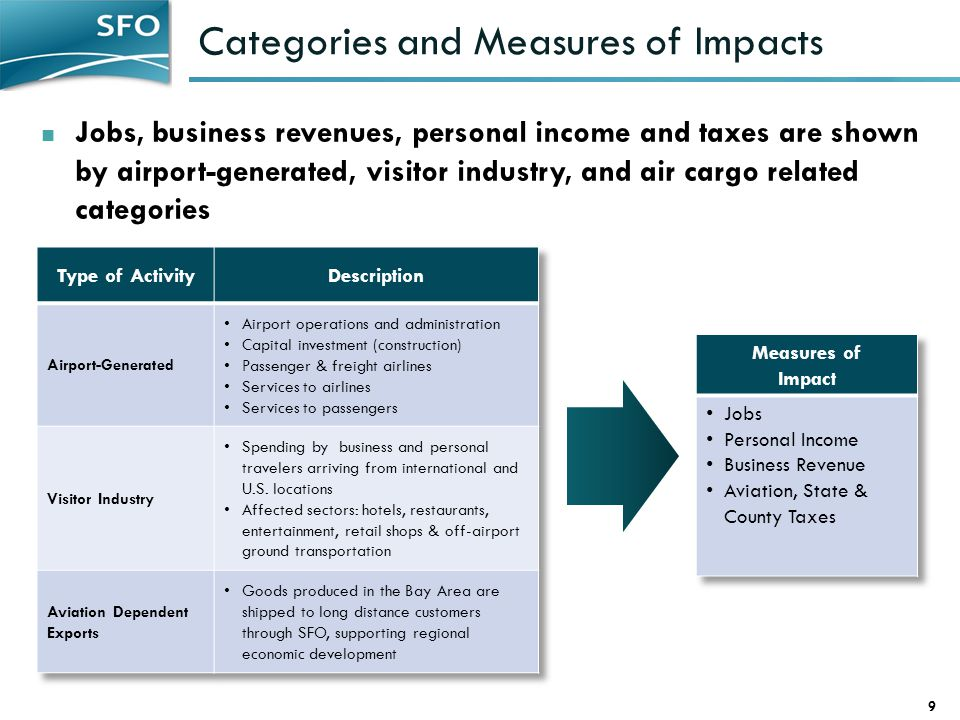 Categories and Measures of Impacts