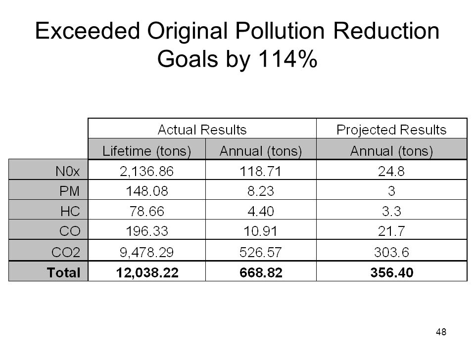 Implications to EPA ARRA significantly increased EPA's Budget and Increases Risk of Error/Mistakes.