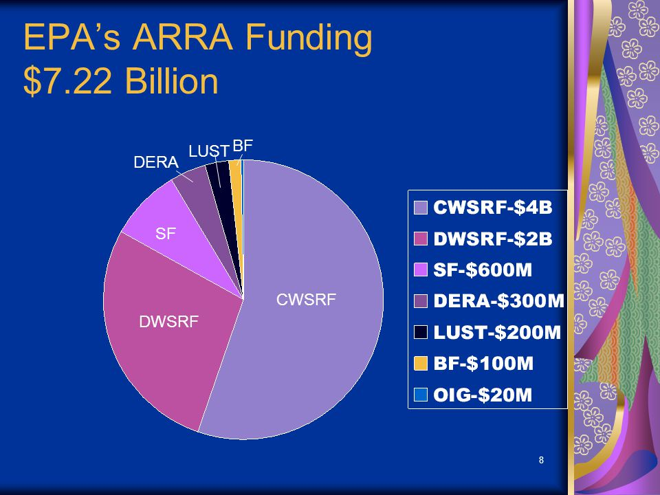Region 8 ARRA Funding $384 Million