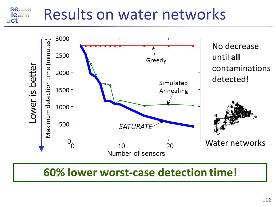 Results on water networks