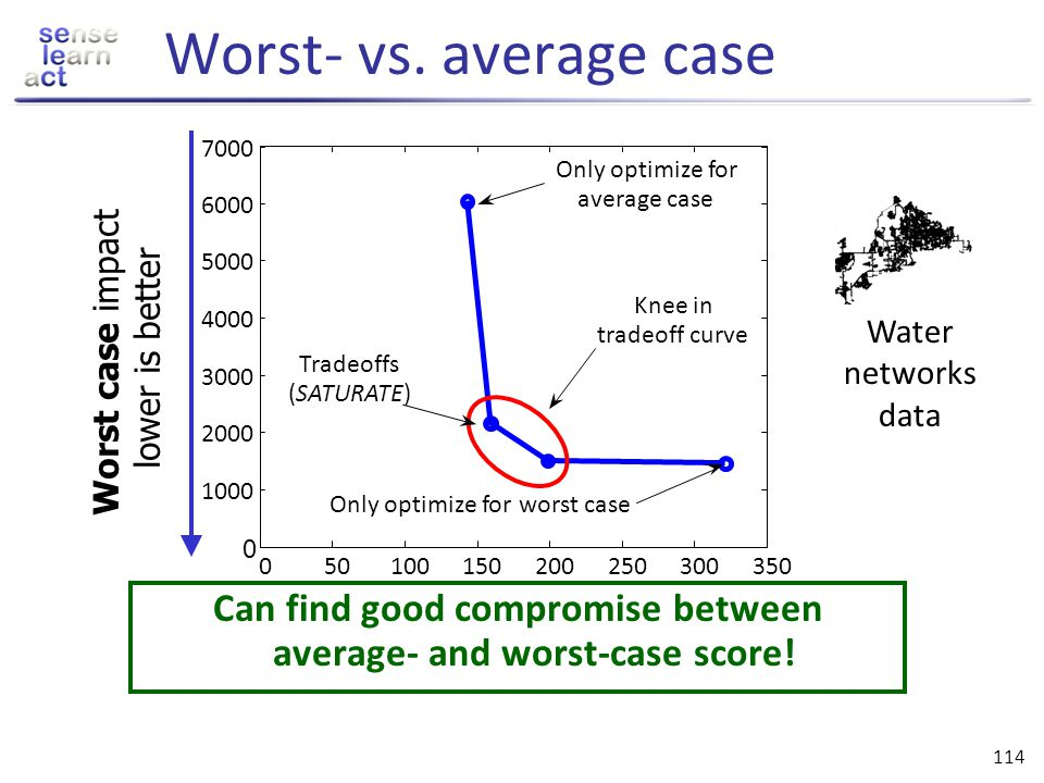 Can find good compromise between average- and worst-case score!