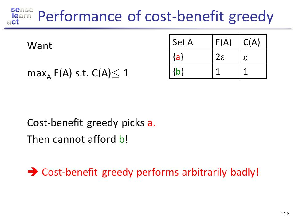 Performance of cost-benefit greedy