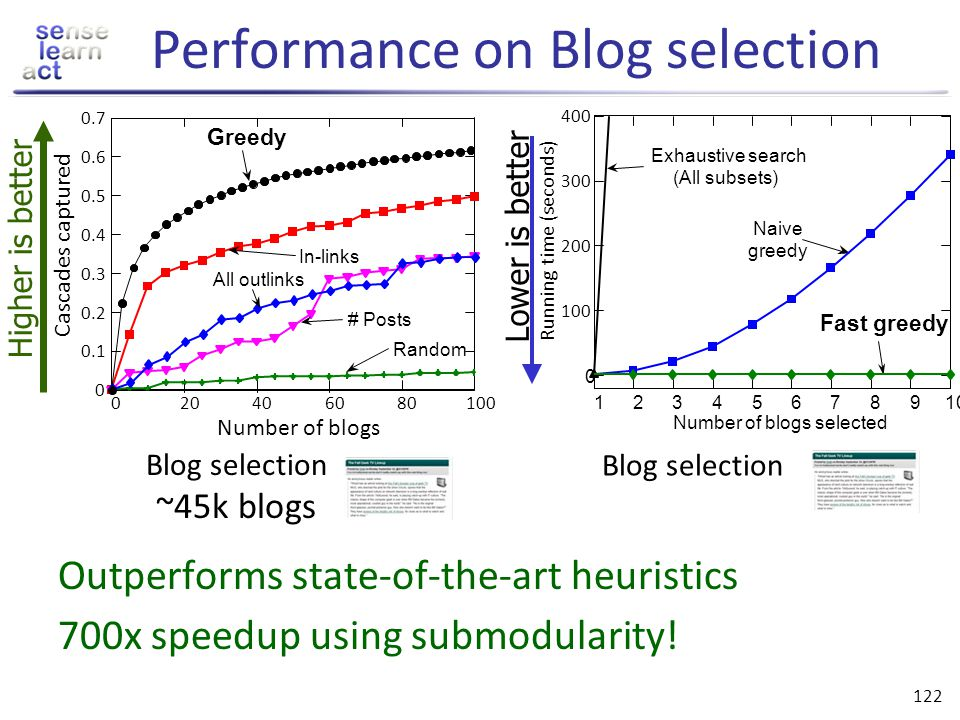 Performance on Blog selection