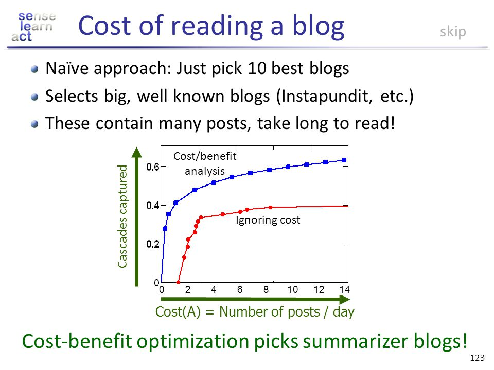 Cost of reading a blog skip. Naïve approach: Just pick 10 best blogs. Selects big, well known blogs (Instapundit, etc.)