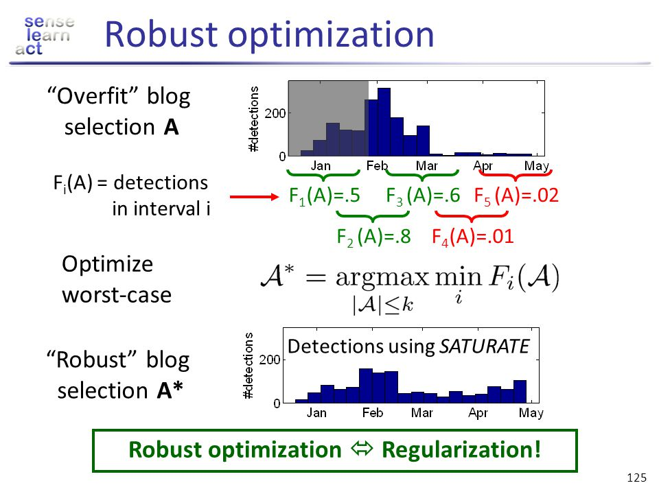 Robust optimization  Regularization!