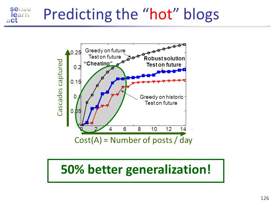 Predicting the hot blogs