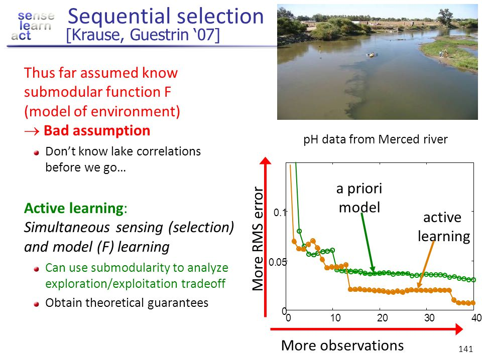 pH data from Merced river