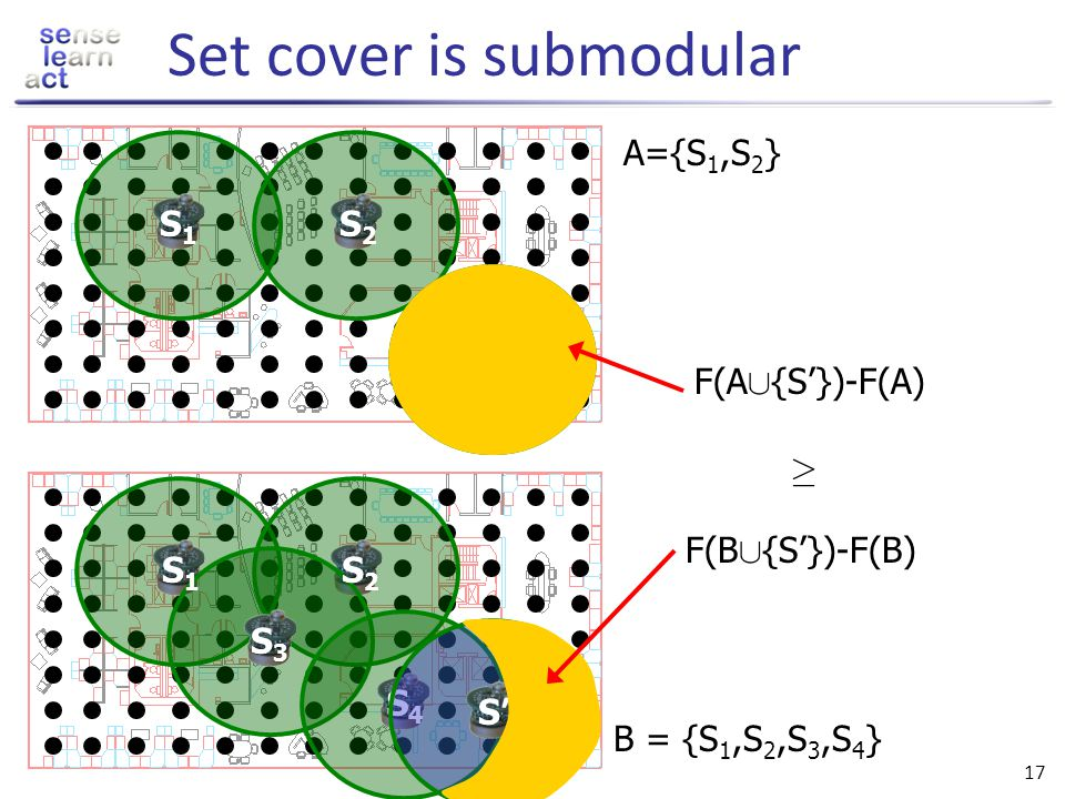 Set cover is submodular