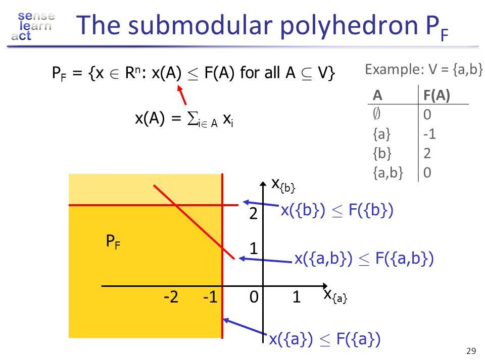 The submodular polyhedron PF