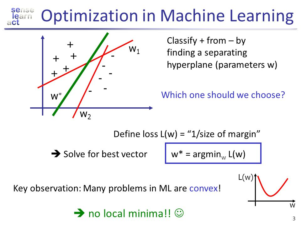Optimization in Machine Learning