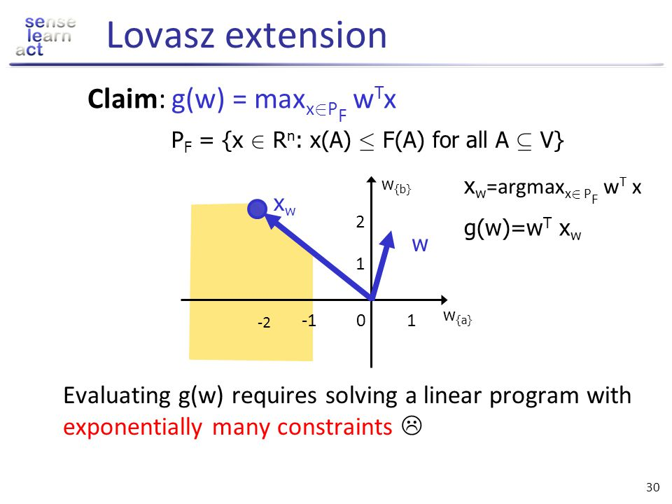 Lovasz extension Claim: g(w) = maxx2PF wTx