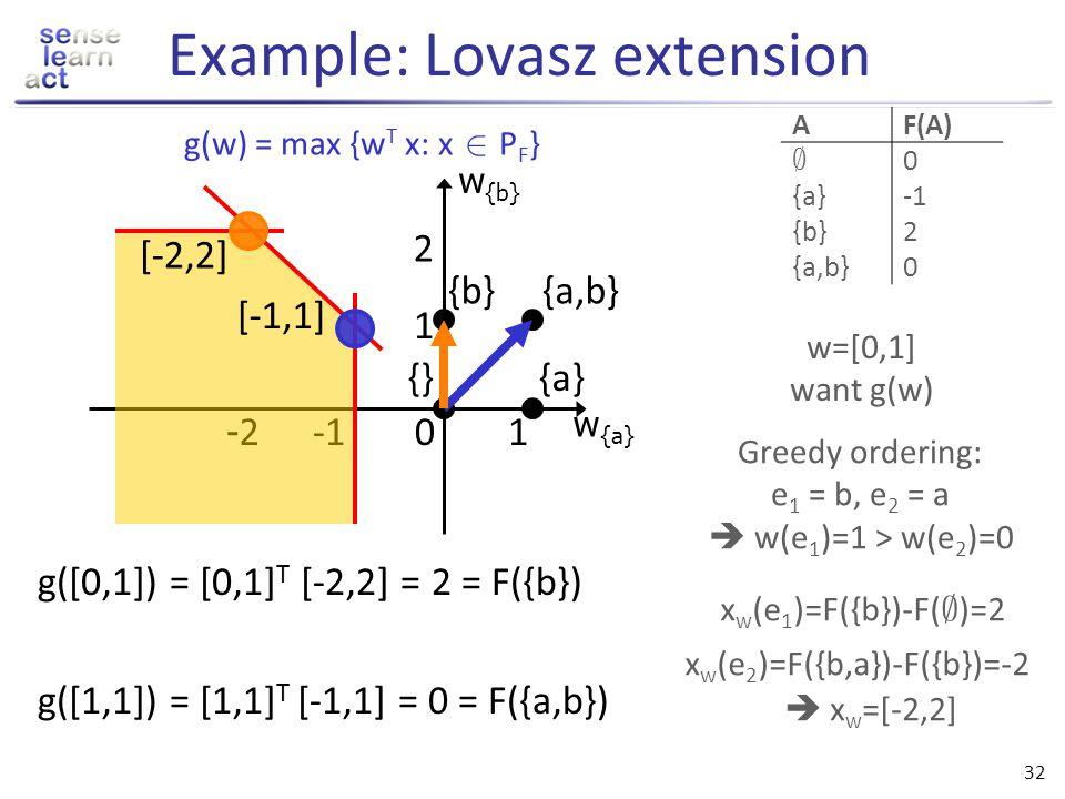 Example: Lovasz extension