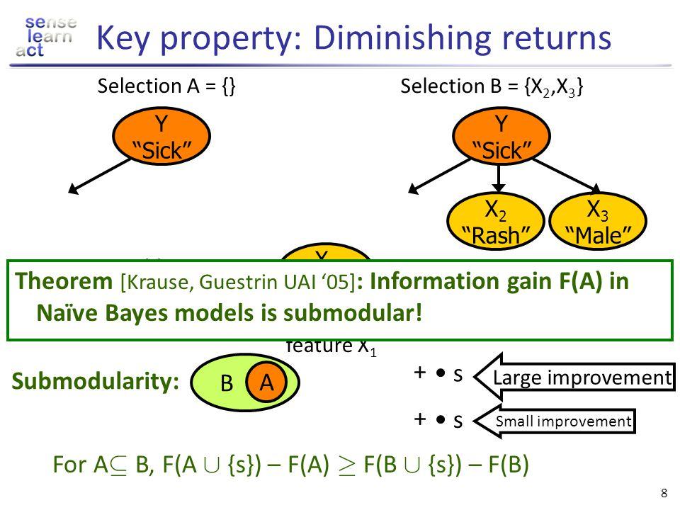 Key property: Diminishing returns