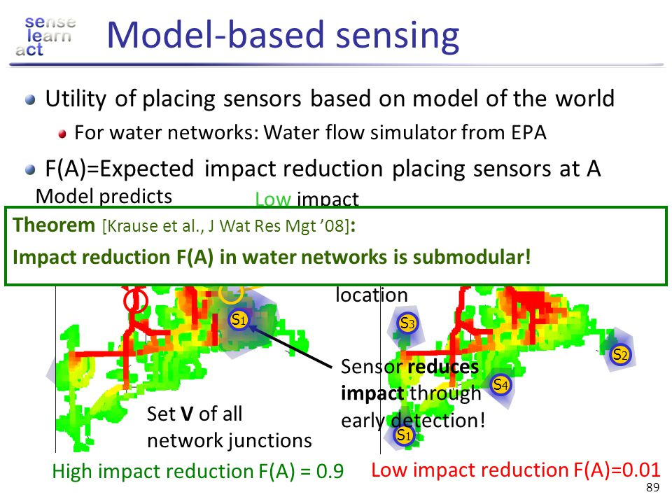 Model-based sensing Utility of placing sensors based on model of the world. For water networks: Water flow simulator from EPA.