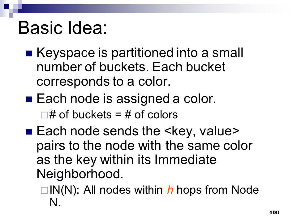 Basic Idea: Keyspace is partitioned into a small number of buckets. Each bucket corresponds to a color.