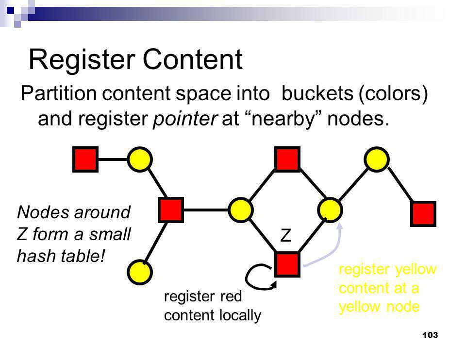 Register Content Partition content space into buckets (colors) and register pointer at nearby nodes.