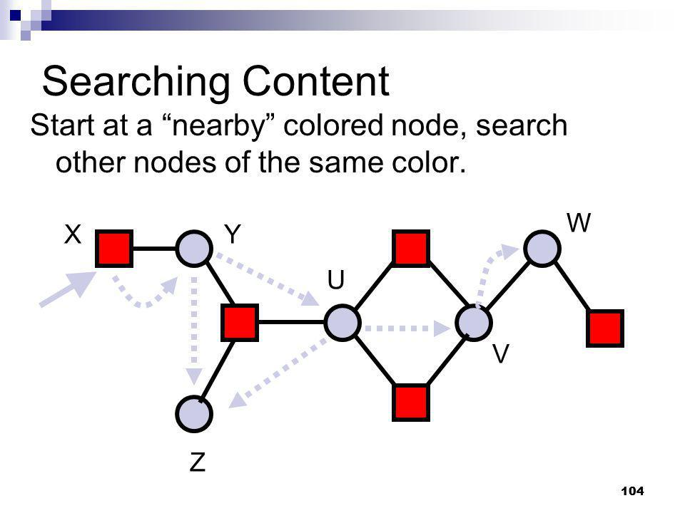 Searching Content Start at a nearby colored node, search other nodes of the same color. W. X. Y.