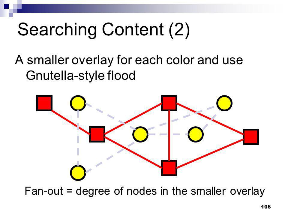 Searching Content (2) A smaller overlay for each color and use Gnutella-style flood. Fan-out = degree of nodes in the smaller overlay.