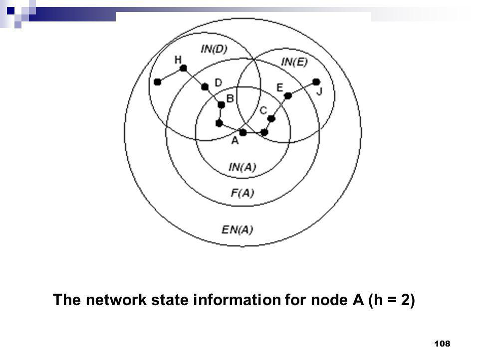 The network state information for node A (h = 2)