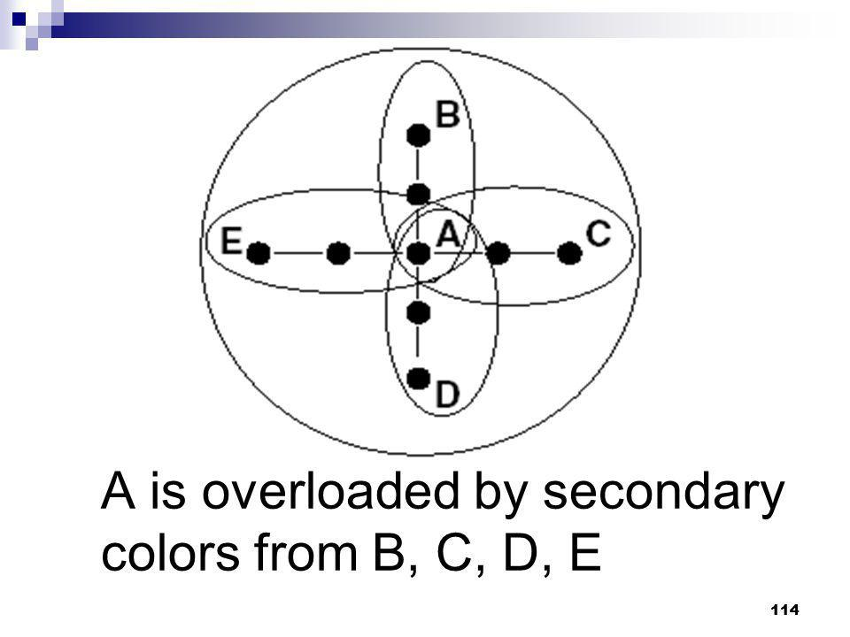 A is overloaded by secondary colors from B, C, D, E