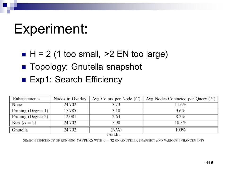 Experiment: H = 2 (1 too small, >2 EN too large)