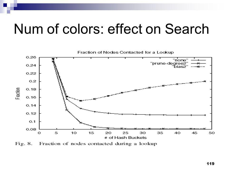 Num of colors: effect on Search
