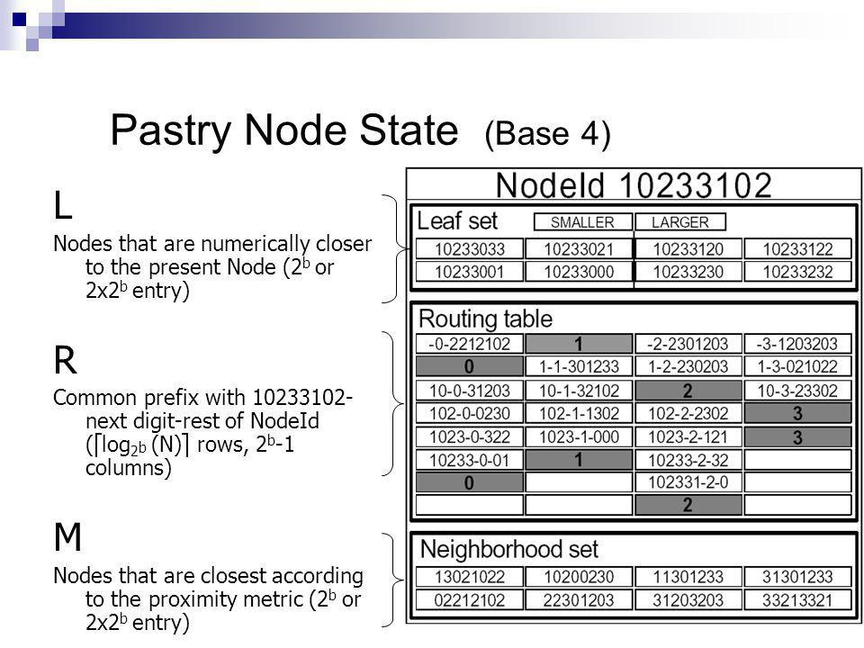 Pastry Node State (Base 4)
