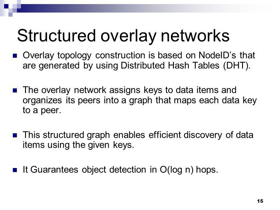 Structured overlay networks