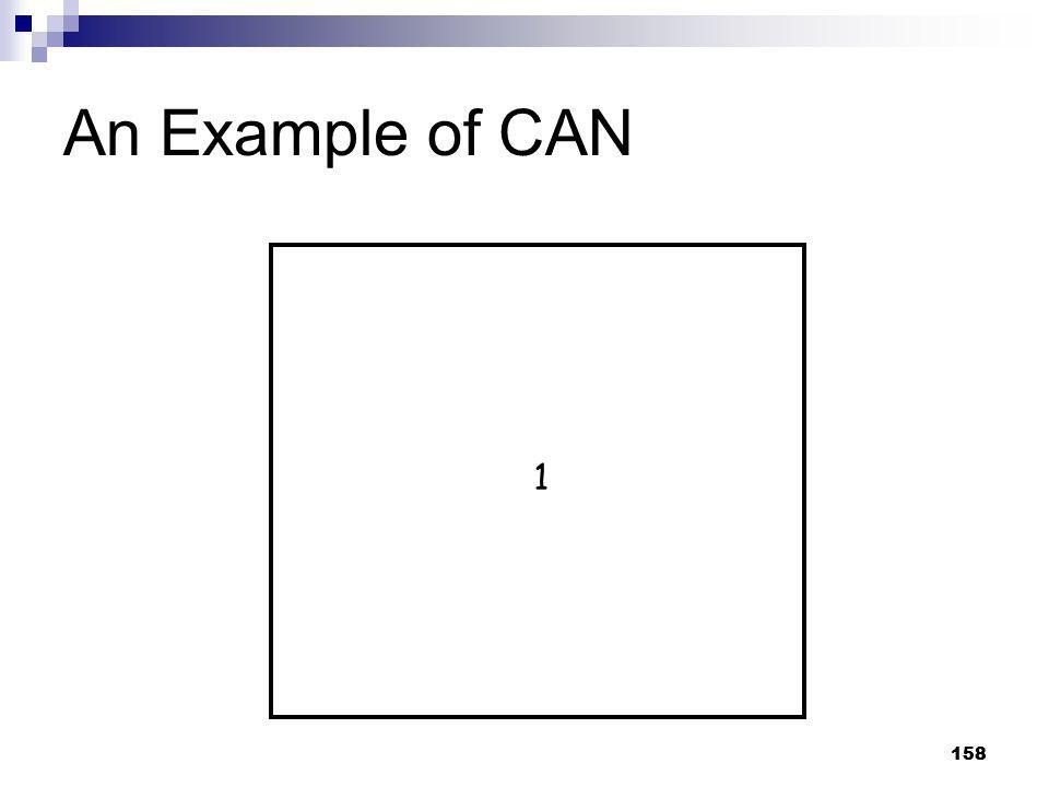 An Example of CAN 1 158