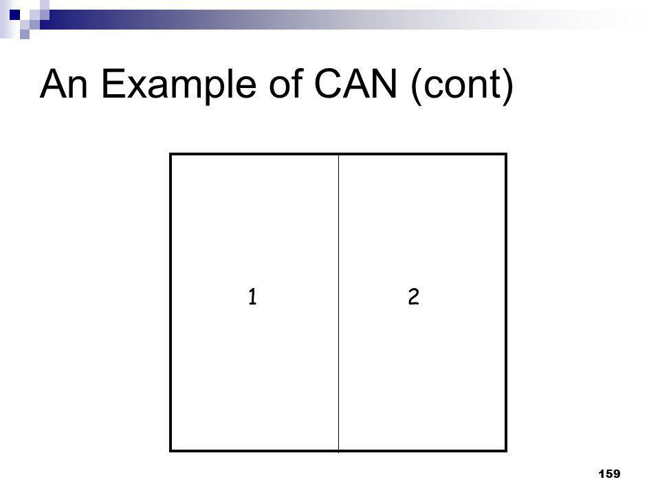 An Example of CAN (cont)