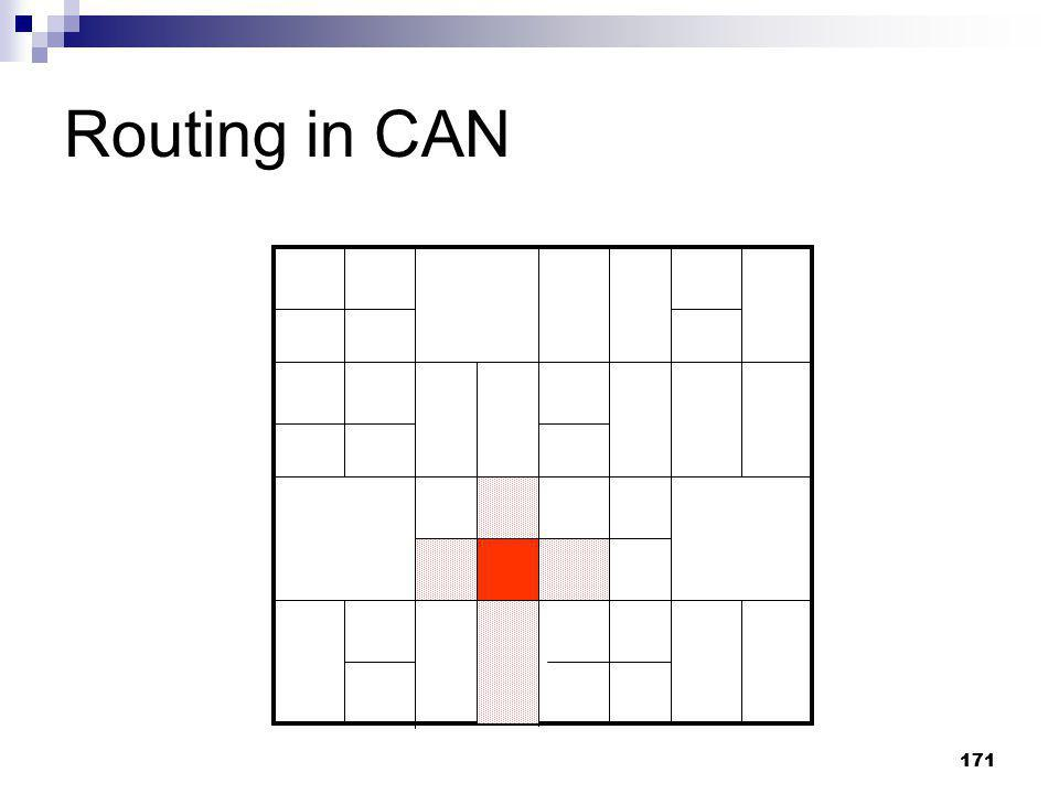Routing in CAN 171