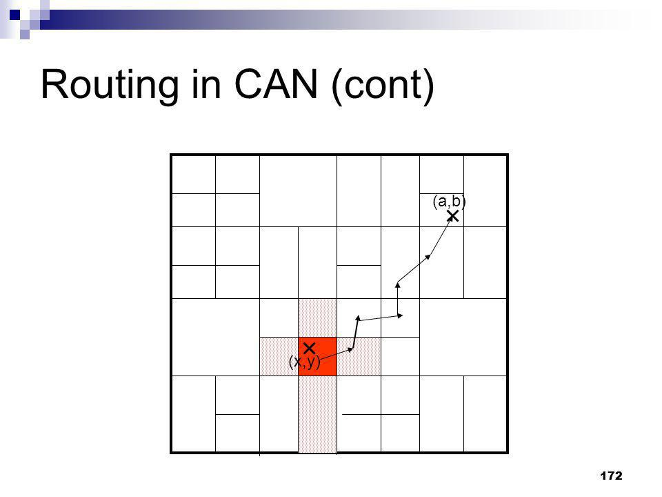 Routing in CAN (cont) (a,b) (x,y) 172