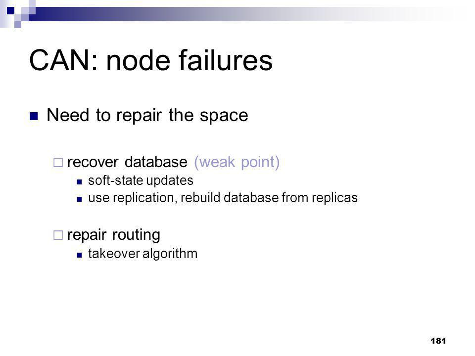 CAN: node failures Need to repair the space