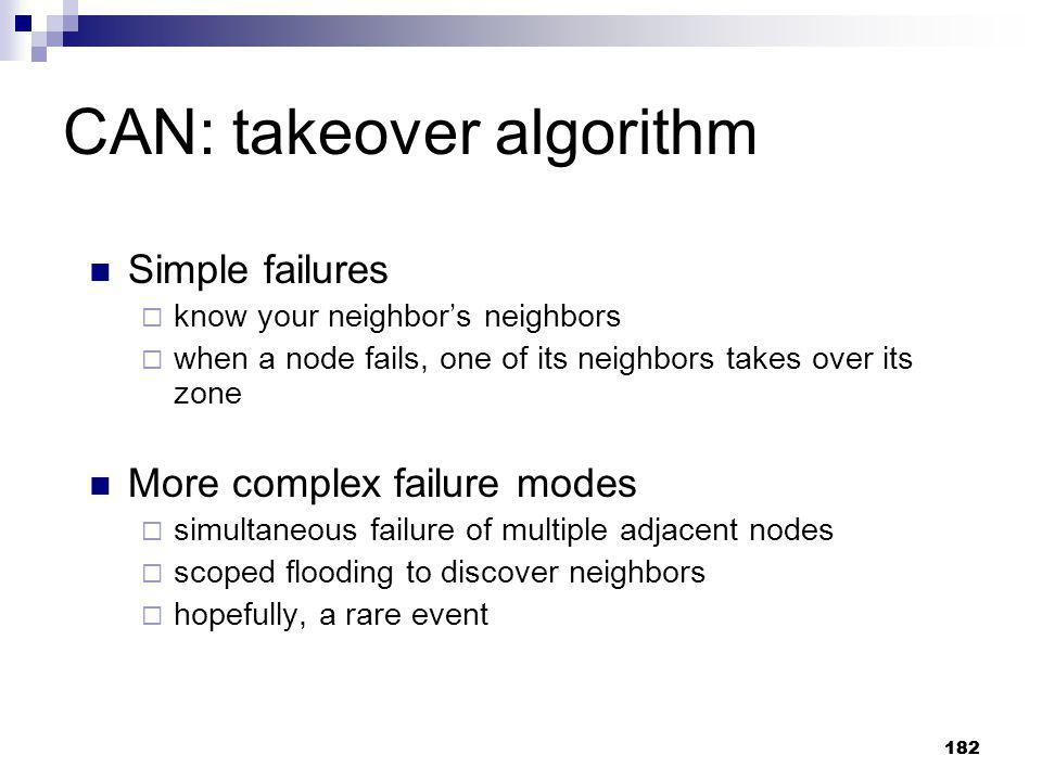 CAN: takeover algorithm
