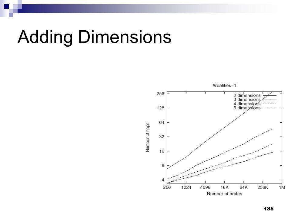 Adding Dimensions 185