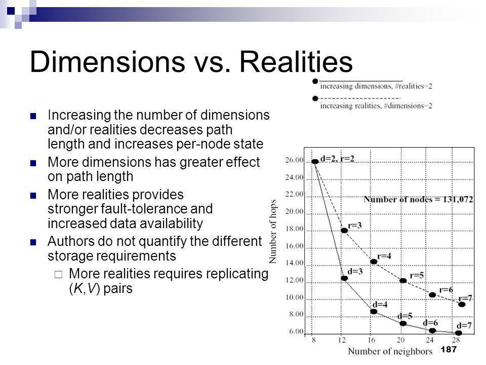 Dimensions vs. Realities