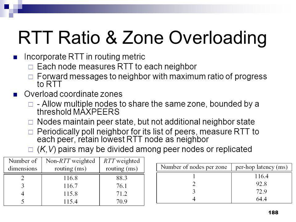RTT Ratio & Zone Overloading