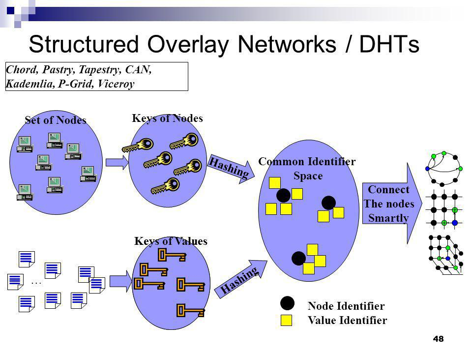 Structured Overlay Networks / DHTs