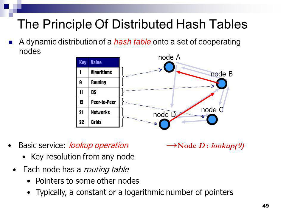 The Principle Of Distributed Hash Tables