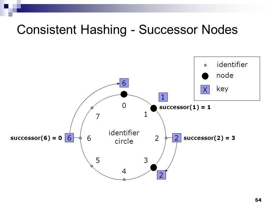 Consistent Hashing - Successor Nodes
