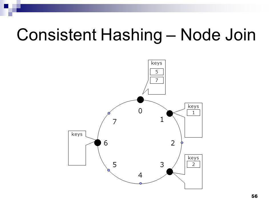 Consistent Hashing – Node Join