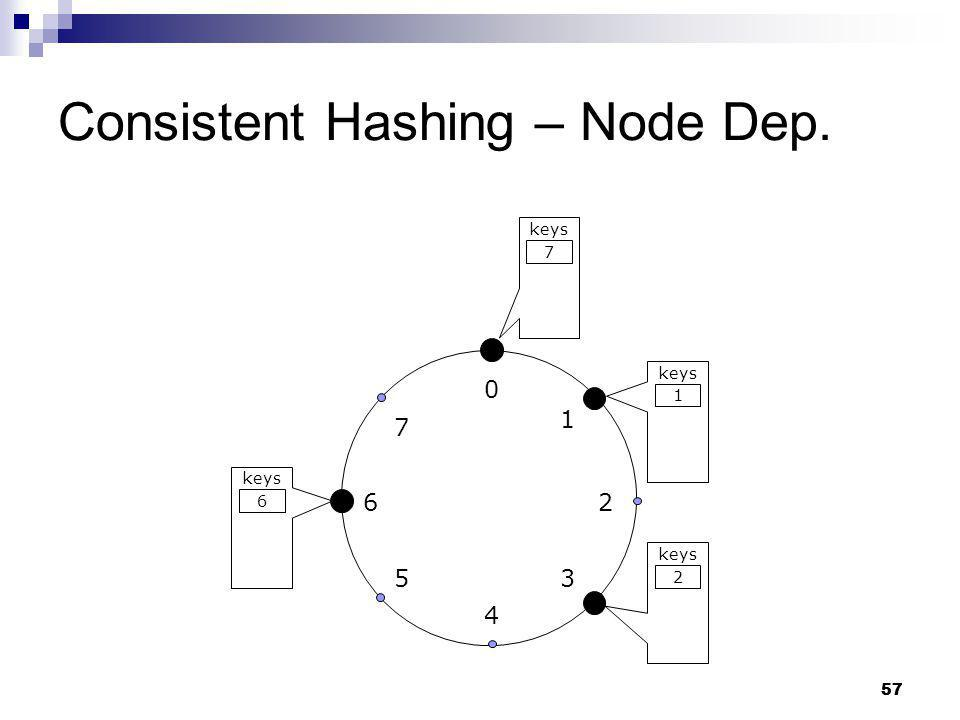 Consistent Hashing – Node Dep.