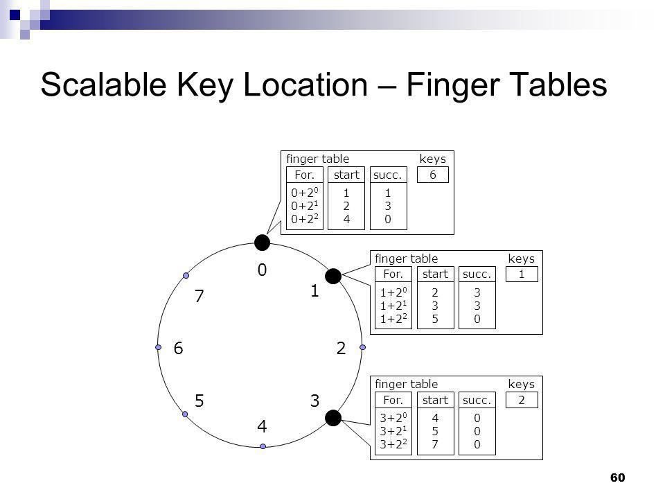 Scalable Key Location – Finger Tables
