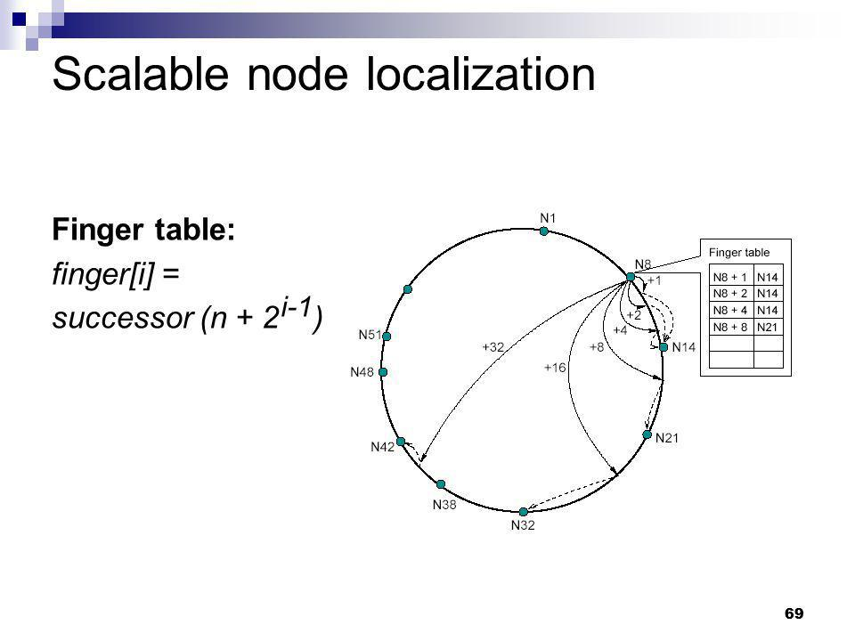 Scalable node localization