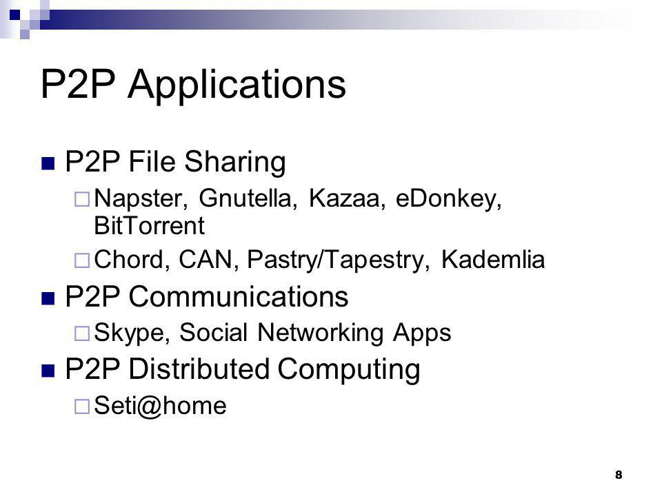 P2P Applications P2P File Sharing P2P Communications