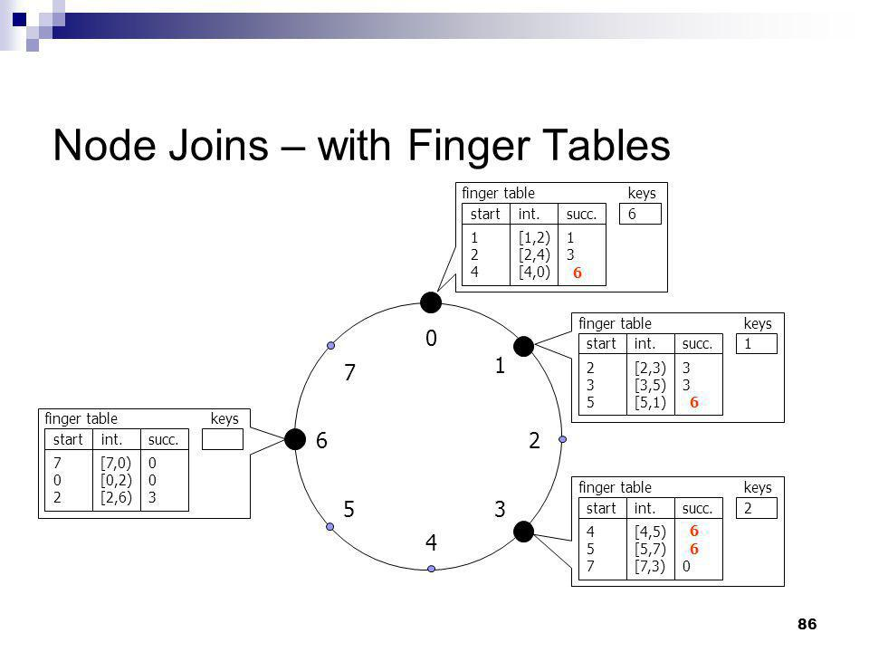 Node Joins – with Finger Tables
