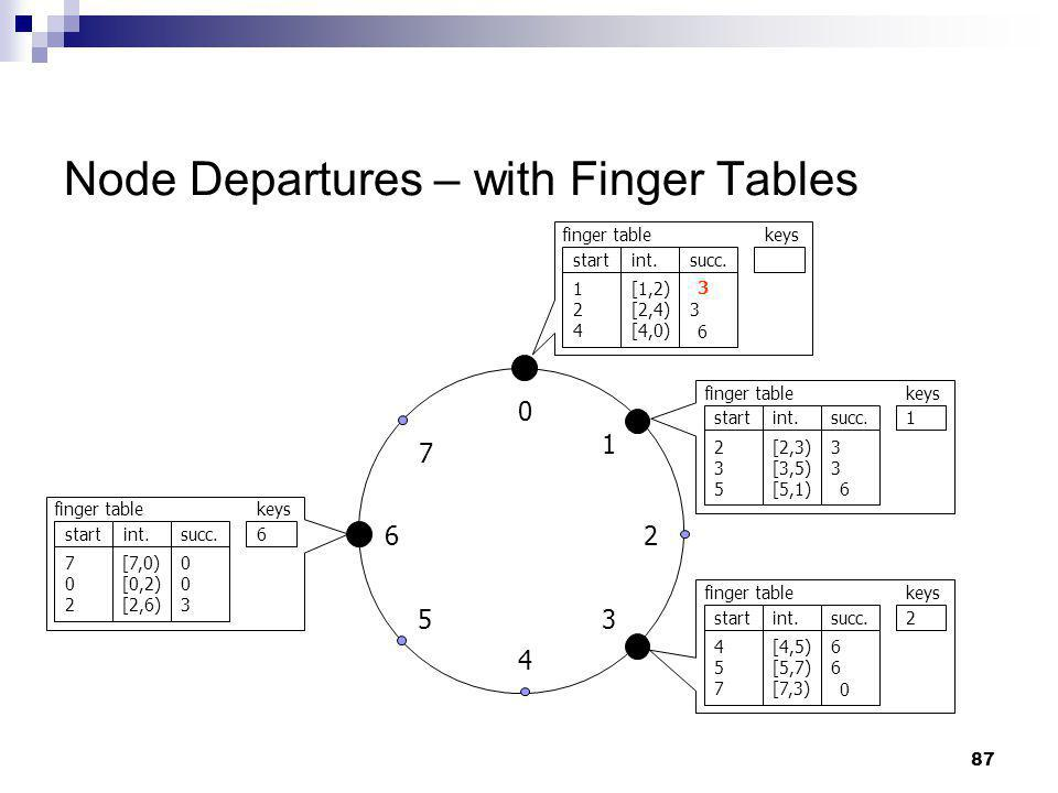 Node Departures – with Finger Tables