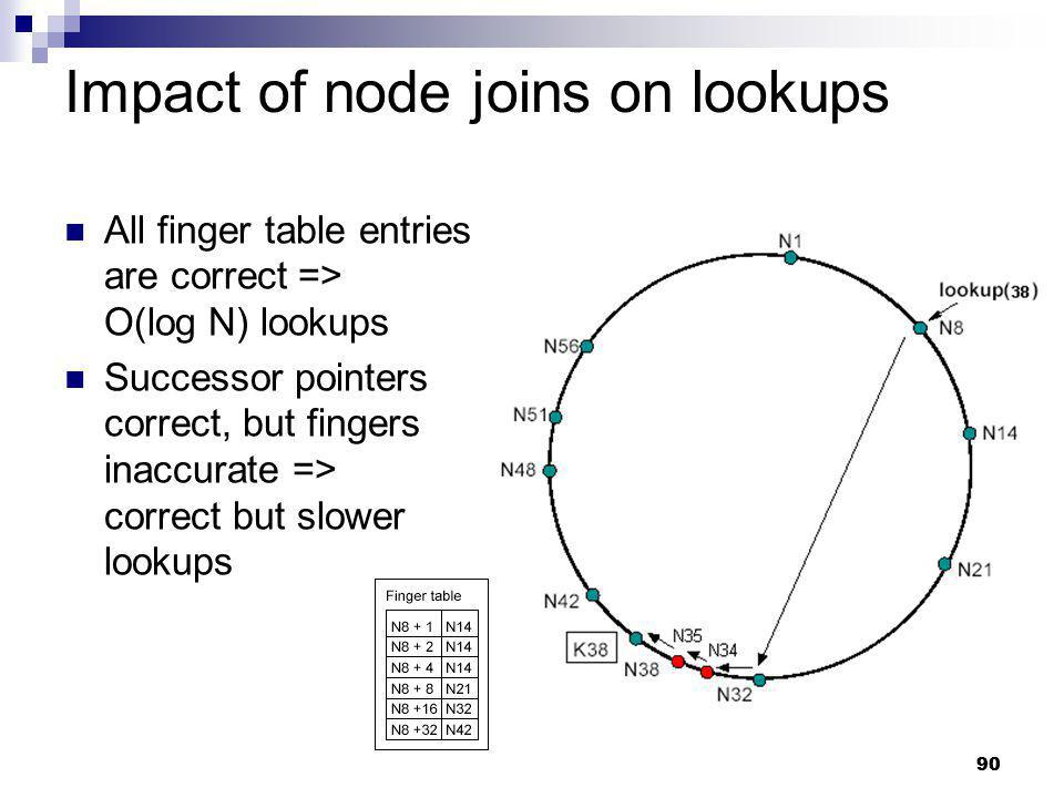Impact of node joins on lookups