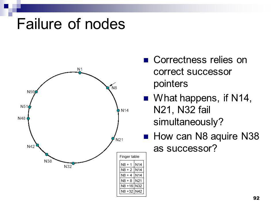 Failure of nodes Correctness relies on correct successor pointers