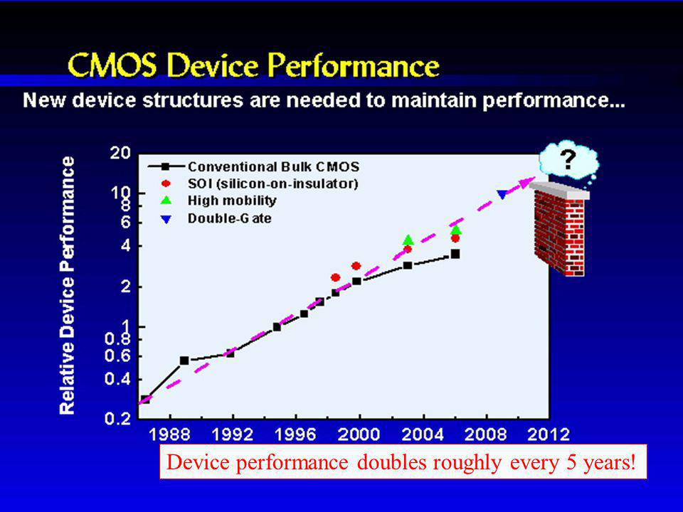 CMOS Device Performance
